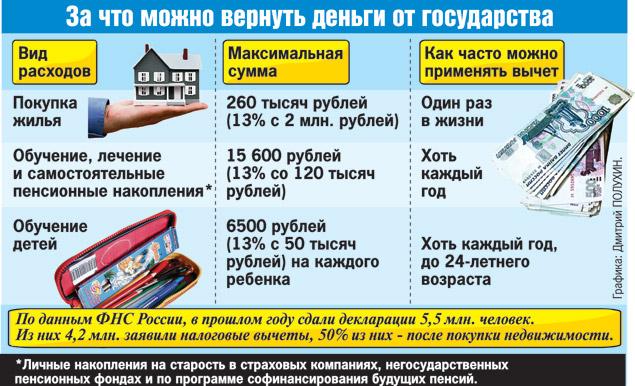 бланк налоговой декларации про имущественное состояние и доходы